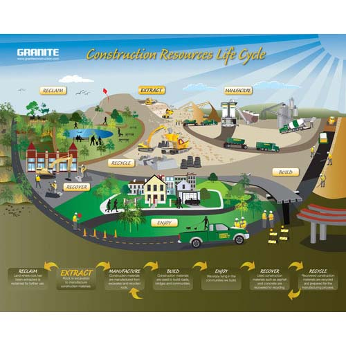 Granite – Construction Resources Life Cycle | Illustration Annual Report